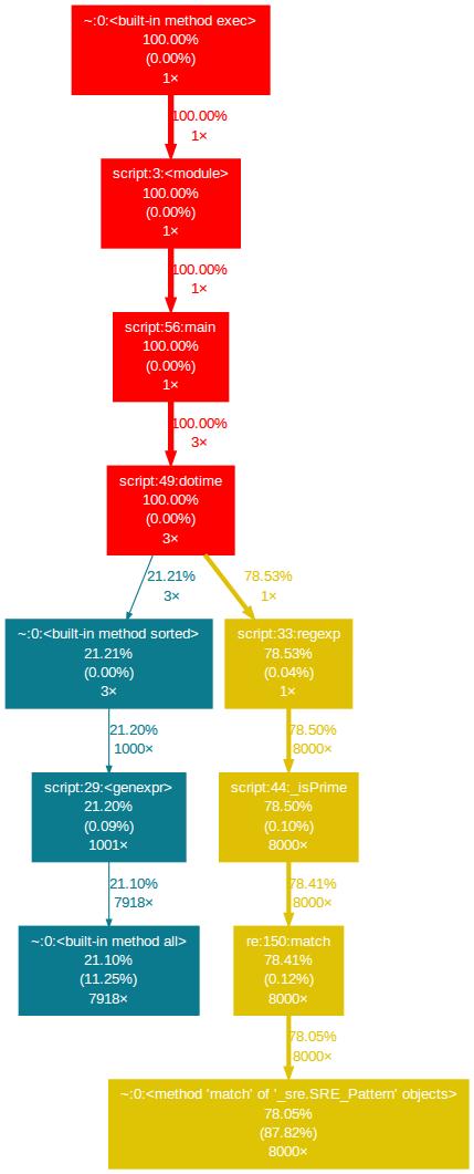 profile_graph